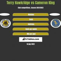 Terry Hawkridge vs Cameron King h2h player stats