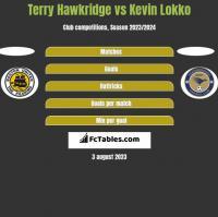 Terry Hawkridge vs Kevin Lokko h2h player stats
