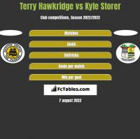 Terry Hawkridge vs Kyle Storer h2h player stats