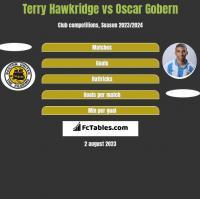 Terry Hawkridge vs Oscar Gobern h2h player stats