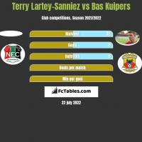 Terry Lartey-Sanniez vs Bas Kuipers h2h player stats