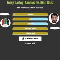 Terry Lartey-Sanniez vs Gino Bosz h2h player stats