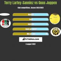 Terry Lartey-Sanniez vs Guus Joppen h2h player stats