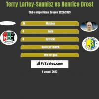 Terry Lartey-Sanniez vs Henrico Drost h2h player stats