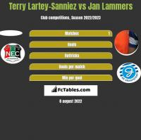 Terry Lartey-Sanniez vs Jan Lammers h2h player stats