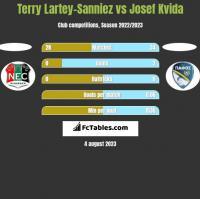 Terry Lartey-Sanniez vs Josef Kvida h2h player stats