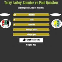 Terry Lartey-Sanniez vs Paul Quasten h2h player stats
