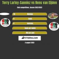 Terry Lartey-Sanniez vs Rens van Eijden h2h player stats