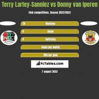 Terry Lartey-Sanniez vs Donny van Iperen h2h player stats