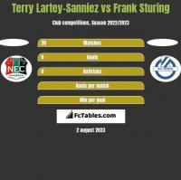Terry Lartey-Sanniez vs Frank Sturing h2h player stats