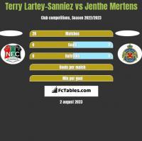 Terry Lartey-Sanniez vs Jenthe Mertens h2h player stats