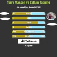 Terry Masson vs Callum Tapping h2h player stats