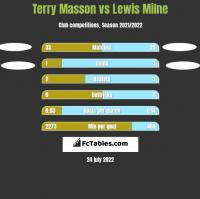 Terry Masson vs Lewis Milne h2h player stats