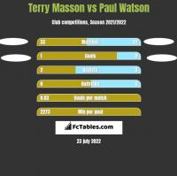 Terry Masson vs Paul Watson h2h player stats