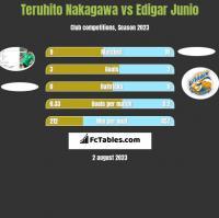 Teruhito Nakagawa vs Edigar Junio h2h player stats