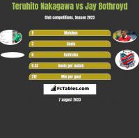 Teruhito Nakagawa vs Jay Bothroyd h2h player stats