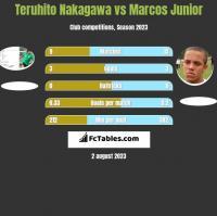 Teruhito Nakagawa vs Marcos Junior h2h player stats