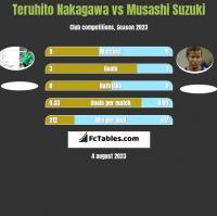 Teruhito Nakagawa vs Musashi Suzuki h2h player stats