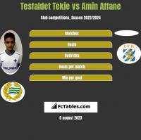 Tesfaldet Tekie vs Amin Affane h2h player stats