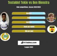 Tesfaldet Tekie vs Ben Rienstra h2h player stats