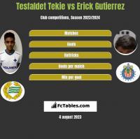 Tesfaldet Tekie vs Erick Gutierrez h2h player stats