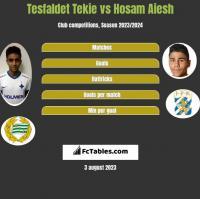 Tesfaldet Tekie vs Hosam Aiesh h2h player stats