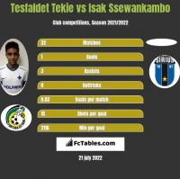 Tesfaldet Tekie vs Isak Ssewankambo h2h player stats