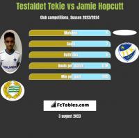 Tesfaldet Tekie vs Jamie Hopcutt h2h player stats