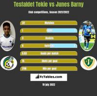 Tesfaldet Tekie vs Junes Barny h2h player stats