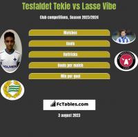 Tesfaldet Tekie vs Lasse Vibe h2h player stats