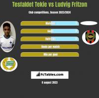 Tesfaldet Tekie vs Ludvig Fritzon h2h player stats