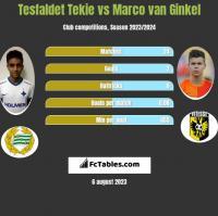 Tesfaldet Tekie vs Marco van Ginkel h2h player stats