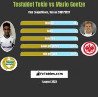 Tesfaldet Tekie vs Mario Goetze h2h player stats