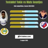 Tesfaldet Tekie vs Mats Seuntjes h2h player stats