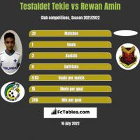 Tesfaldet Tekie vs Rewan Amin h2h player stats