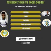 Tesfaldet Tekie vs Robin Soeder h2h player stats