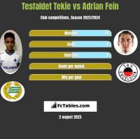 Tesfaldet Tekie vs Adrian Fein h2h player stats