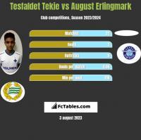 Tesfaldet Tekie vs August Erlingmark h2h player stats