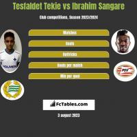 Tesfaldet Tekie vs Ibrahim Sangare h2h player stats
