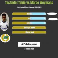 Tesfaldet Tekie vs Marco Weymans h2h player stats