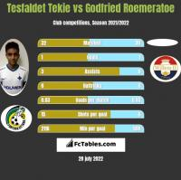 Tesfaldet Tekie vs Godfried Roemeratoe h2h player stats
