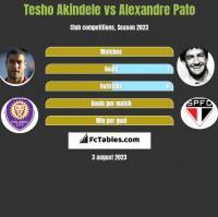 Tesho Akindele vs Alexandre Pato h2h player stats