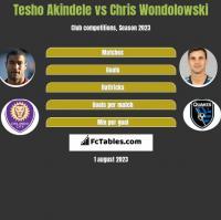 Tesho Akindele vs Chris Wondolowski h2h player stats