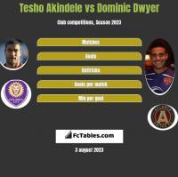Tesho Akindele vs Dominic Dwyer h2h player stats