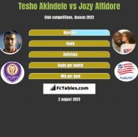 Tesho Akindele vs Jozy Altidore h2h player stats