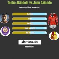 Tesho Akindele vs Juan Caicedo h2h player stats