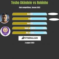Tesho Akindele vs Robinho h2h player stats