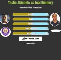 Tesho Akindele vs Teal Bunbury h2h player stats