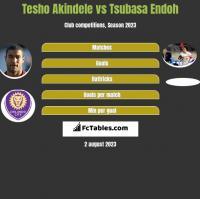 Tesho Akindele vs Tsubasa Endoh h2h player stats