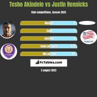 Tesho Akindele vs Justin Rennicks h2h player stats